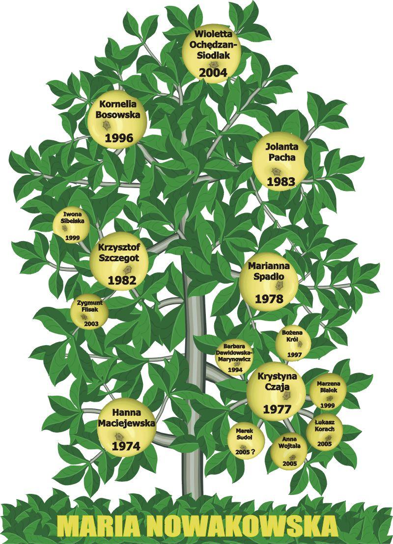 Drzewko naukowe 2005r