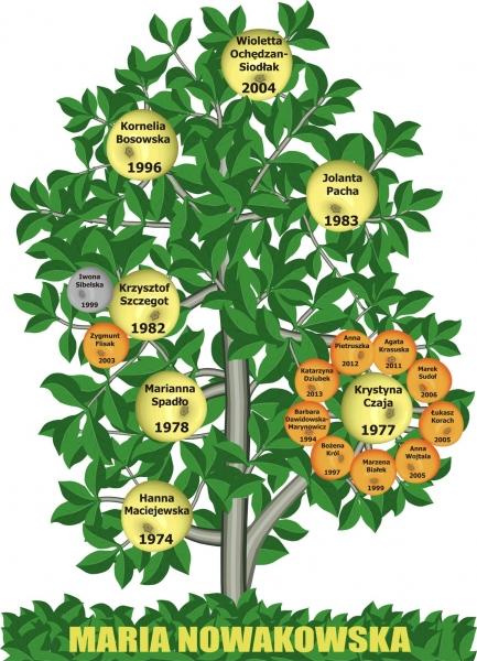 Drzewko naukowe 2013r